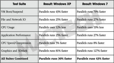 02_Parallels_VS_VMware