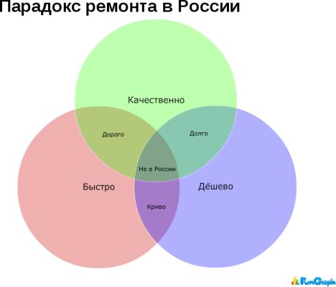 Диаграммы Венна-Эйлера на