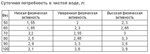 Сколько нужно пить воды_ определяем норму - Статьи | Aqua - Портал «Филгуд»
