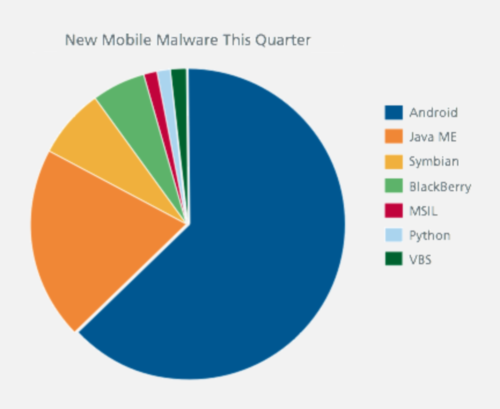 McAfee сравнила безопасность Android и iOS, безопасность, iOS, Android, malware