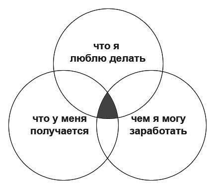 Как просто объяснять сложное