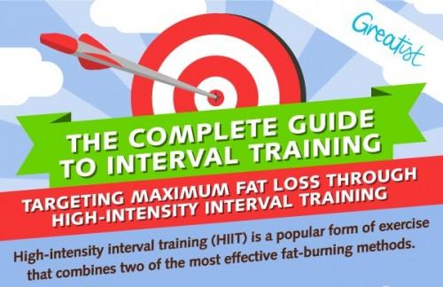 Инфографика: полное руководство по интервальным тренировкам