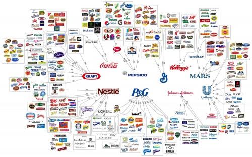 ИНФОГРАФИКА: как большие корпорации создают иллюзию выбора