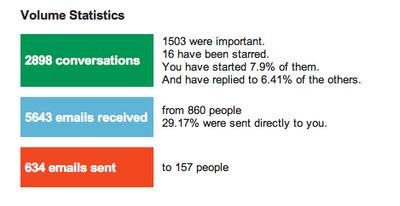 отчёт о статистике Gmail