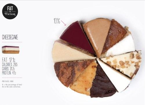 Чизкейк ньюйорк  калорийность состав описание  www