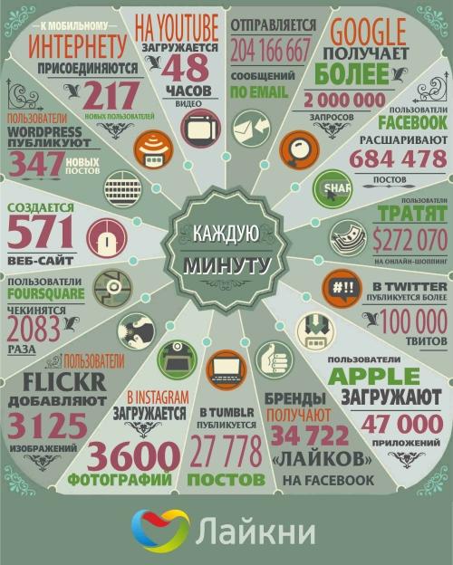 Интересные факты: Каждую минуту в интернете