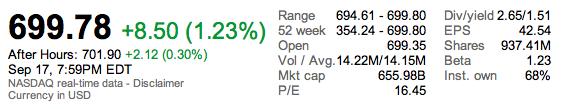 Цена акции Apple достигла 700$