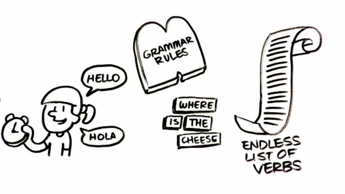 ВИДЕО: 4 основных принципа изучения иностранных языков