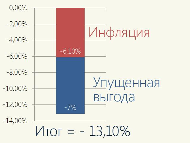 -13%/год - результат нашего бездействия