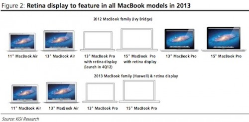 2-MacBook-line-2013