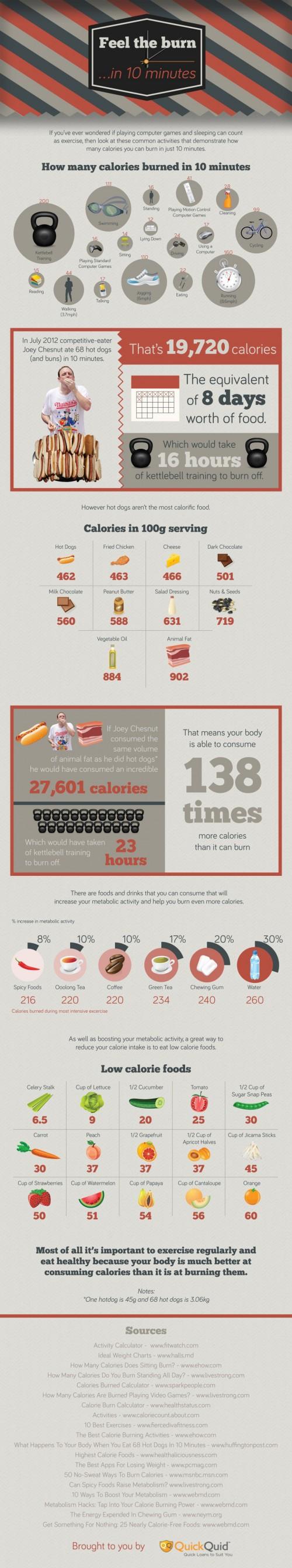 какой продукт сжигает жиры на животе