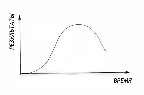 Увеличиваем свою продуктивность: работаем в порыве, но периодами