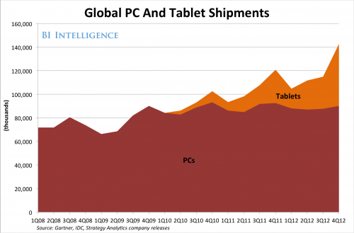 global pc and tablet shipments-1