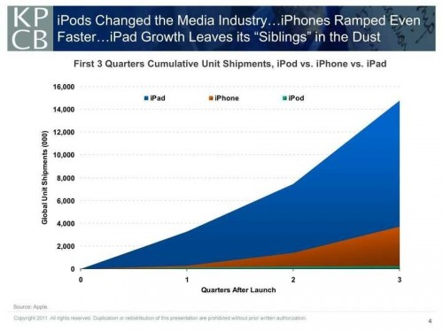 ipad-crushing-iphone-chart-meeker (1)
