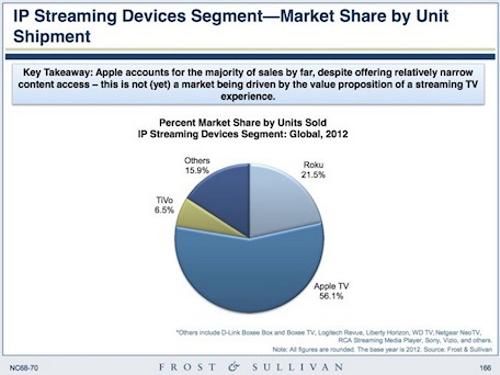 Половину проданных потоковых плееров составляют Apple TV
