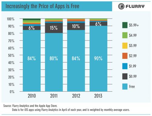 Пользователи Android тратят на приложения всего по 6 центов