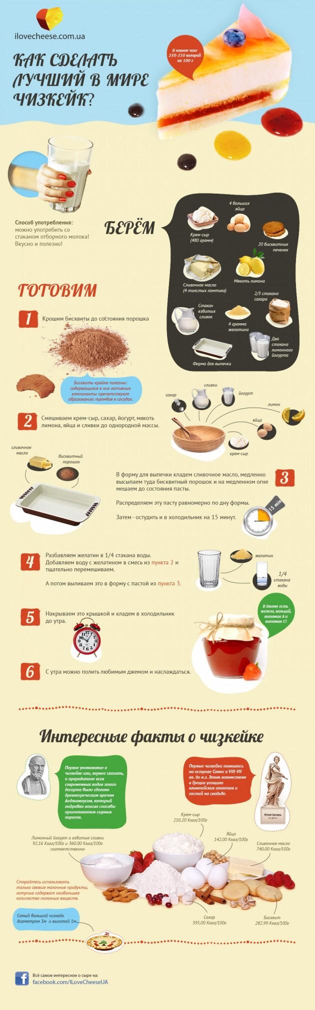 ИНФОГРАФИКА: Как сделать самый лучший в мире чизкейк
