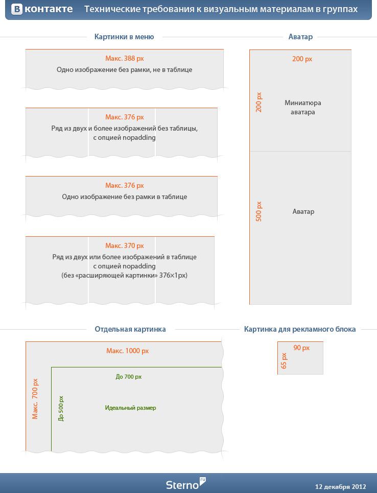 Технические требования к визуальным материалам в группах