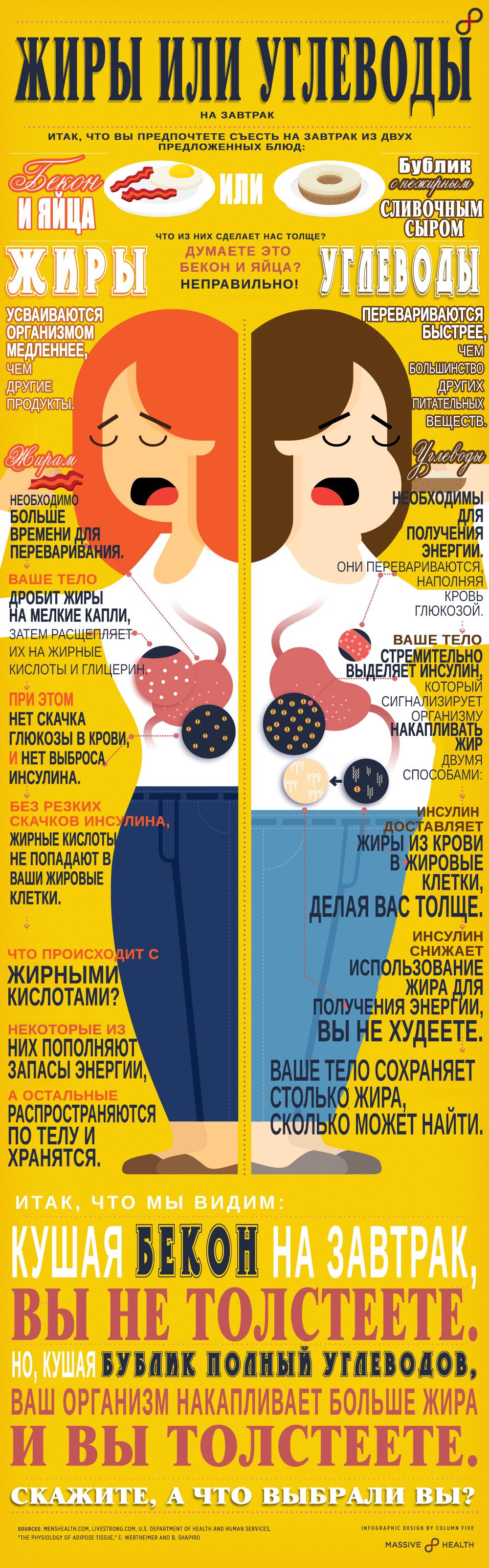 что значит правильное питание для похудения