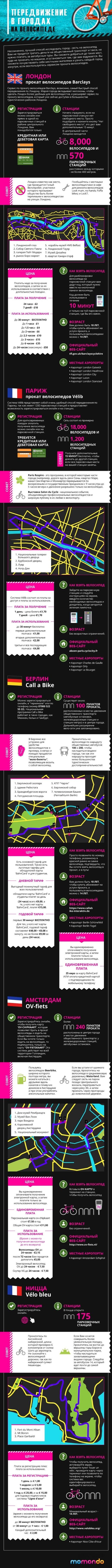 Лучшие велосипедные города
