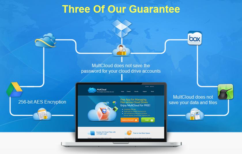 MultCloud — один сайт для доступа к DropBox, Box.net, SkyDrive, Google Drive, SugarSync