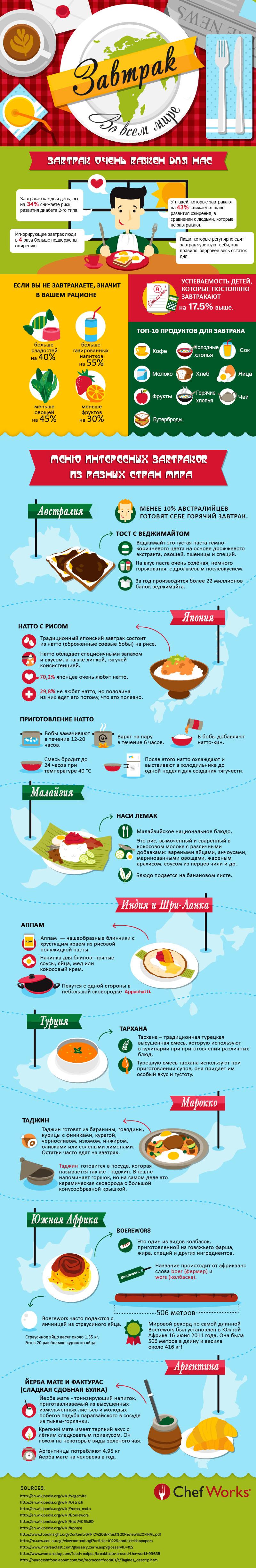 Инфографика завтраки
