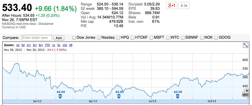 Цена акций Apple достигла максимума с начала года