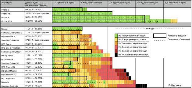График истории поддержки устройств на iOS и Android