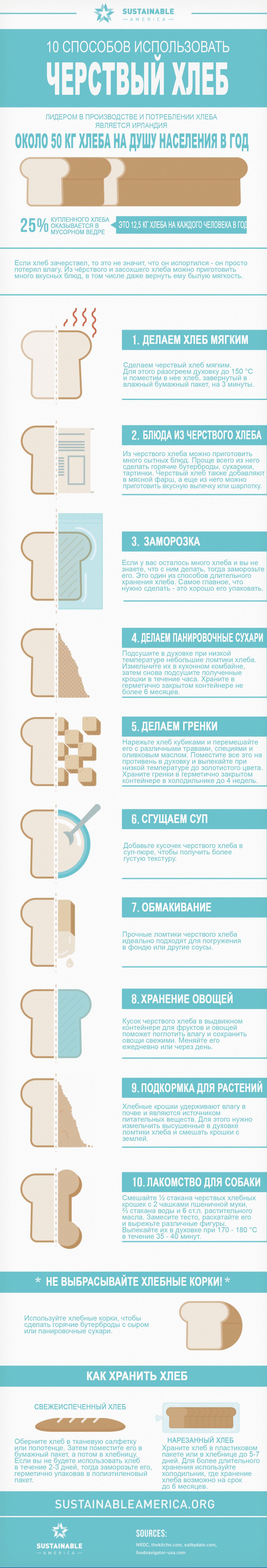 Инфографика черствый хлеб