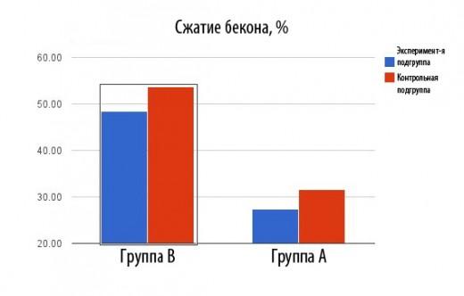 Процент «сжатия» бекона