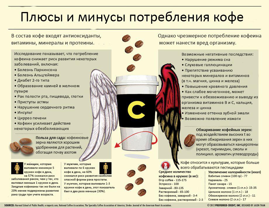 coffee-cons-pros