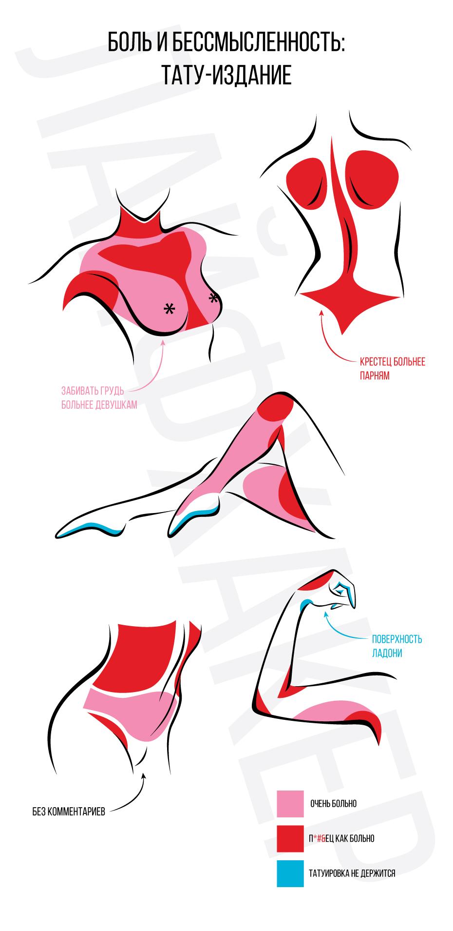 болевые зоны для тату картинка