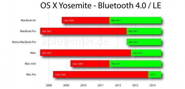OS-X-Yosemite-Handoff-Bluetooth-4.0-Apfeleimer-001