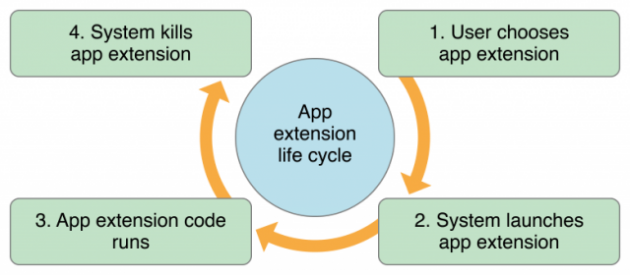 app_extensions_lifecycle_2x-640x280