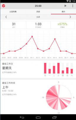 Статистика в Pomotodo