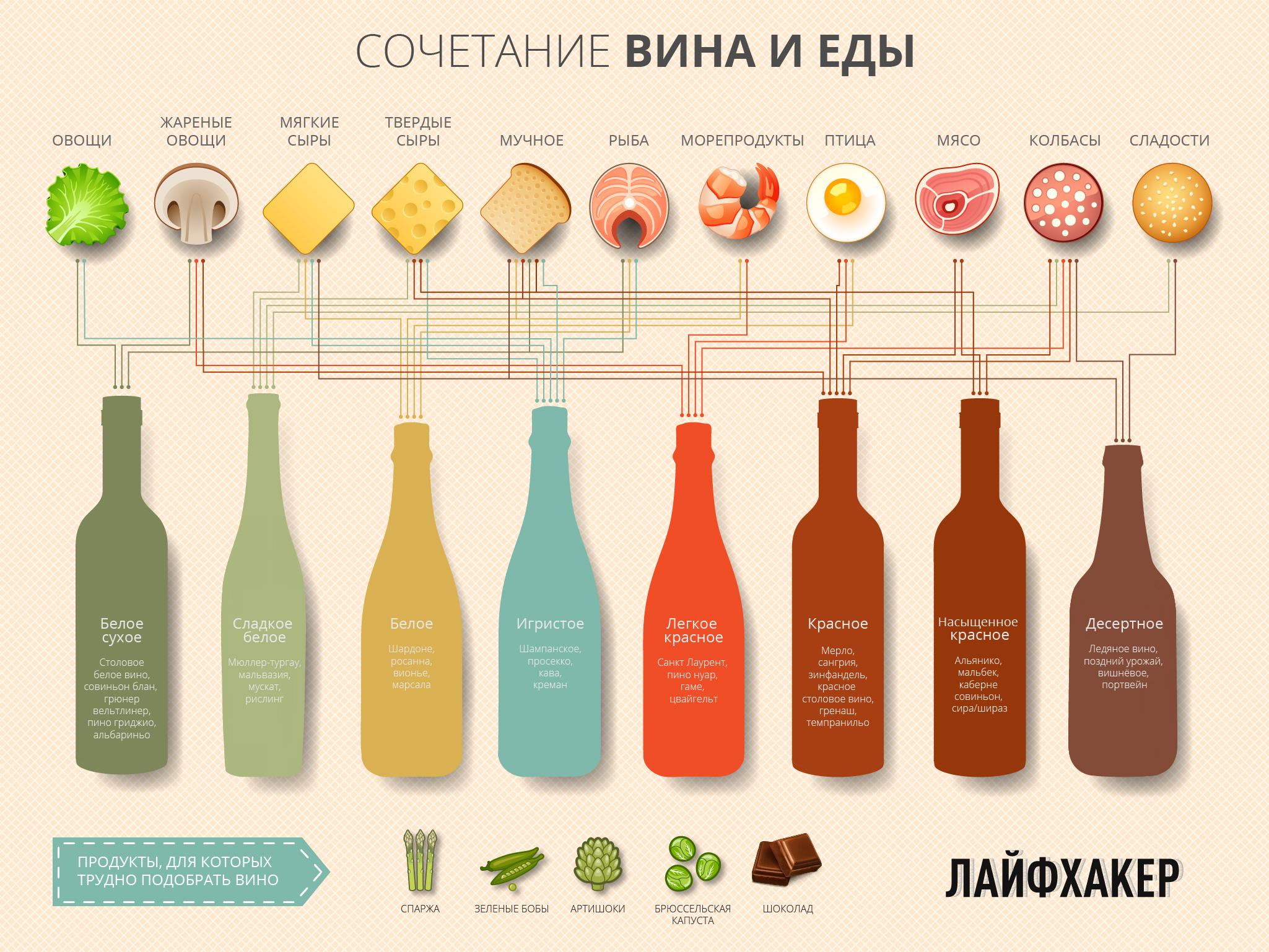 Идеальное сочетание еды и вина