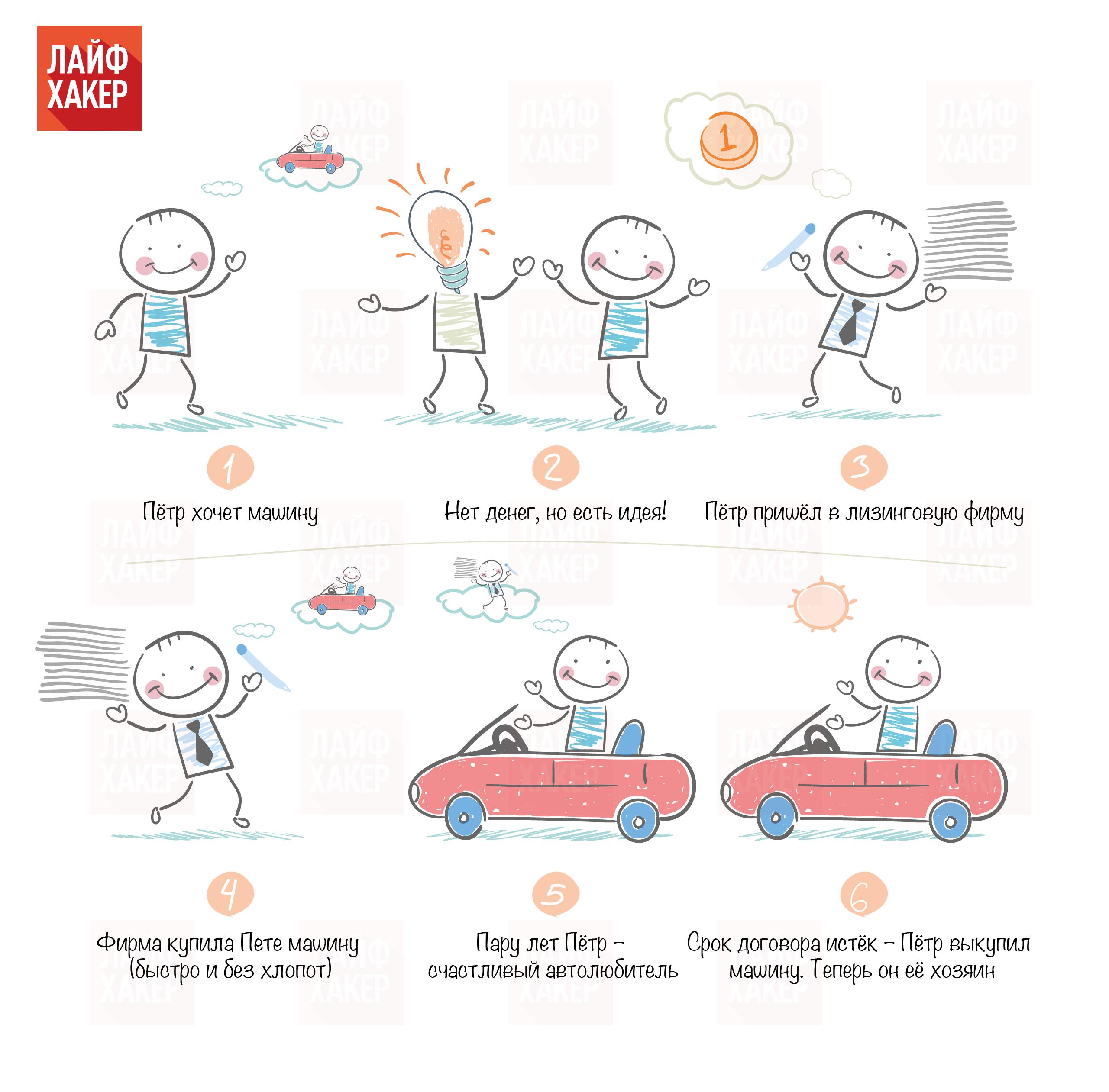 Как вернуть автомобиль