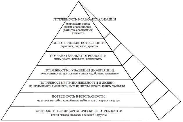Внизу пирамиды Маслоу.