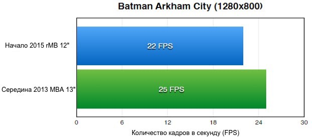 Batman-Arkham-City-1280x800-Mac-benchmark