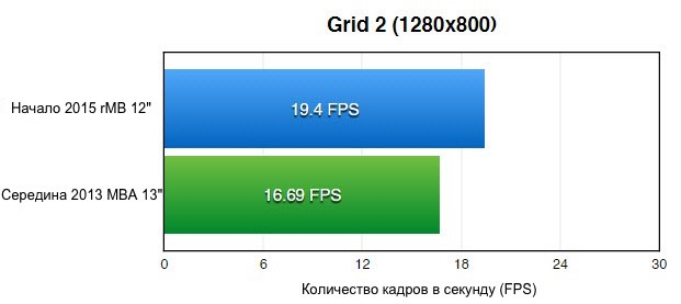 Grid-2-1280x800-Mac-benchmark