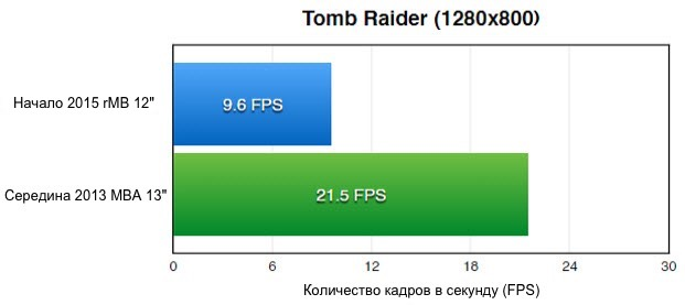 Tomb-Raider-1280x800-Mac-benchmarkV2