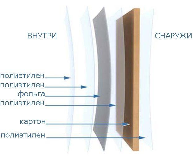 Асептическая упаковка