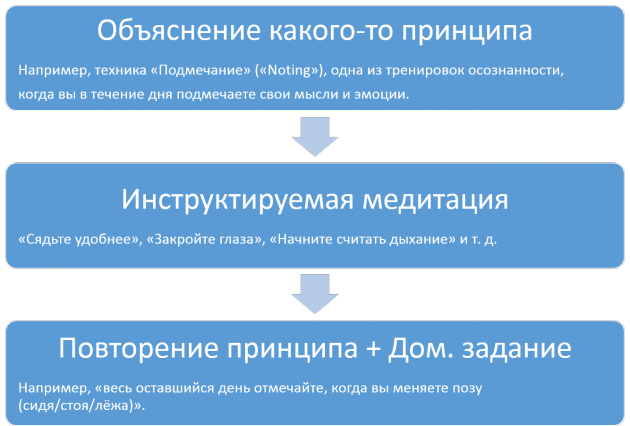 Схема упражнений