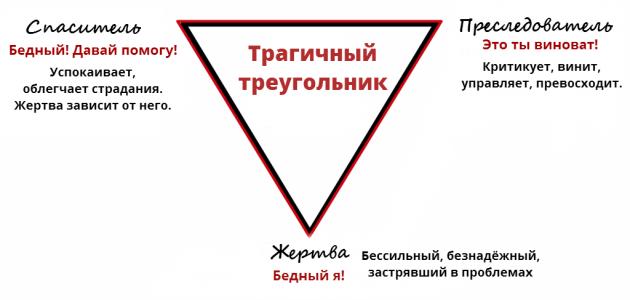 Психология жертвы: трагичный треугольник