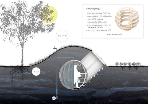 Схема строения погреба