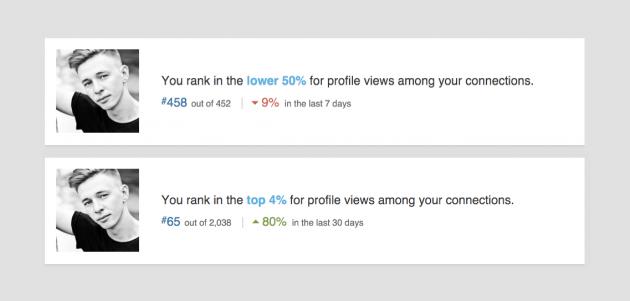 LinkedIn Rank: сравнение до и после продвижения