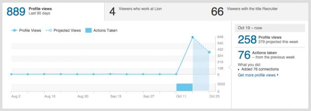 Статистика профиля LinkedIn за 4 дня