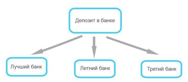 Как приумножить деньги: диверсификация финансов