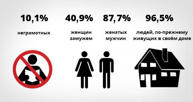 Икария. Статистика