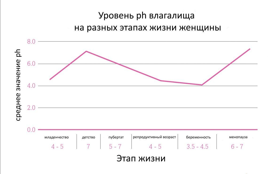 уровень ph спермы-лп3